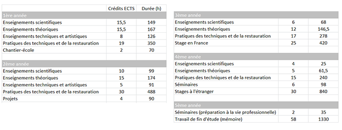 Tableau ECTS 2017
