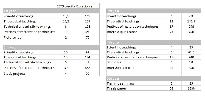 VOLUME OF HOURS AND ECTS CREDITS